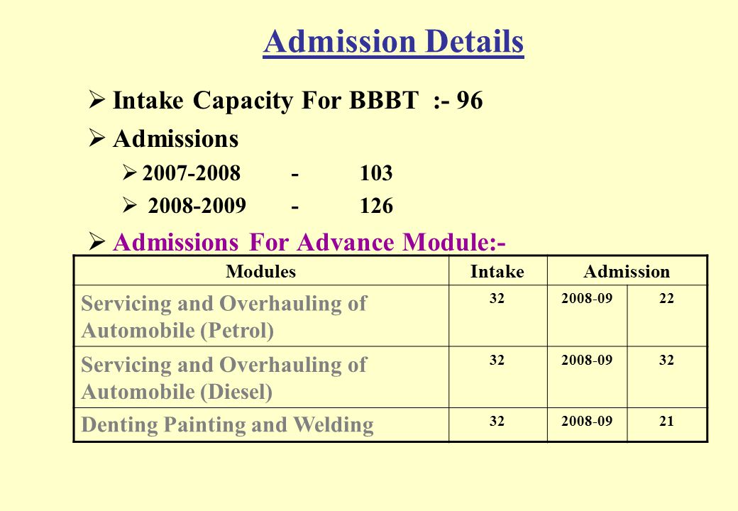 Admission Details Intake Capacity For BBBT :- 96 Admissions