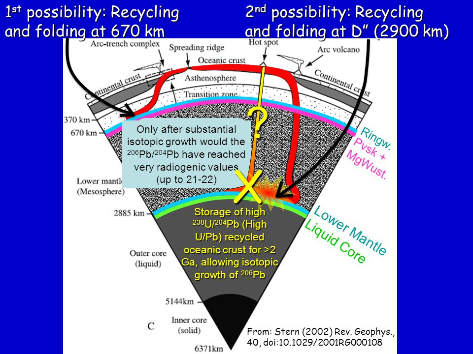 X 1st possibility: Recycling and folding at 670 km