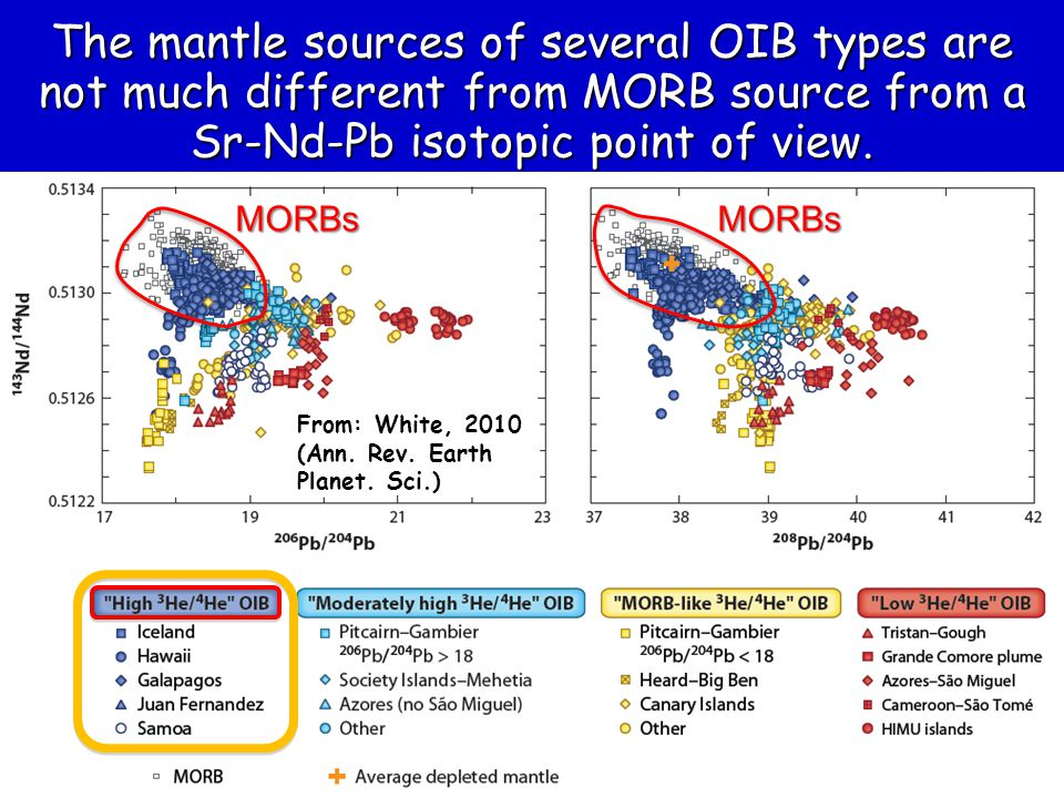 The mantle sources of several OIB types are not much different from MORB source from a Sr-Nd-Pb isotopic point of view.