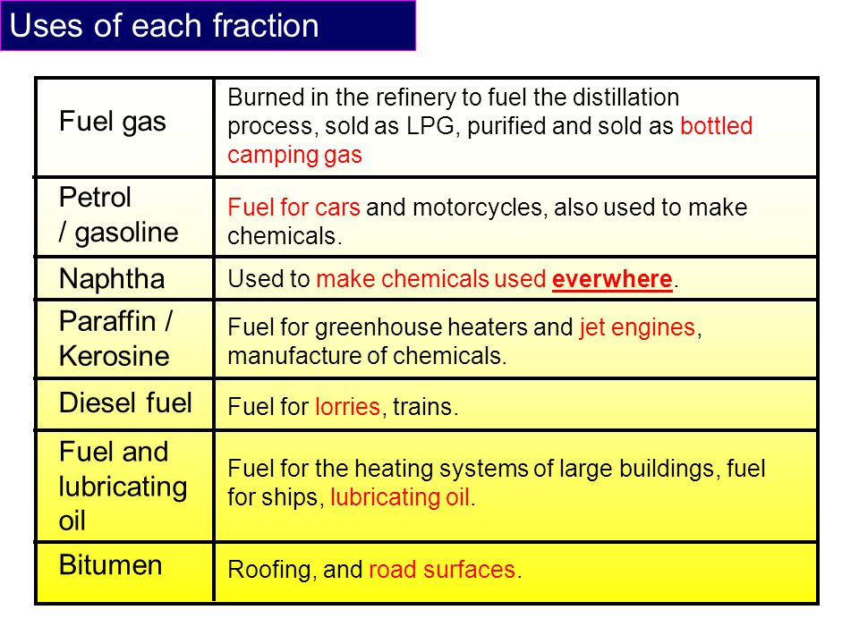 Uses of each fraction Fuel gas Petrol / gasoline Naphtha Paraffin /