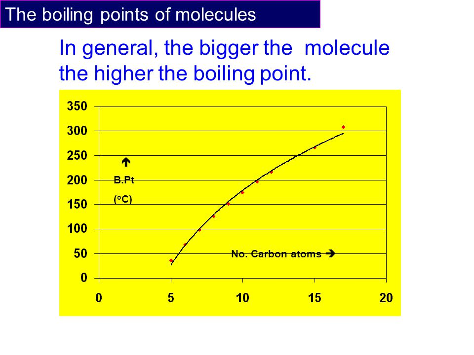 The boiling points of molecules