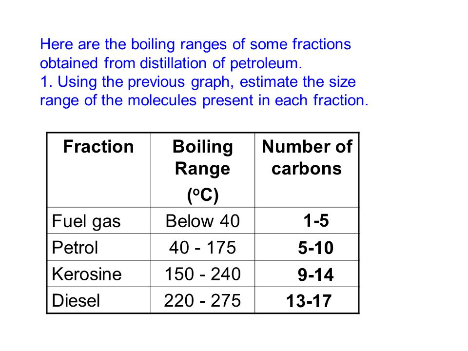 Fraction Boiling Range (oC) Number of carbons 1-5 5-10 9-14 13-17