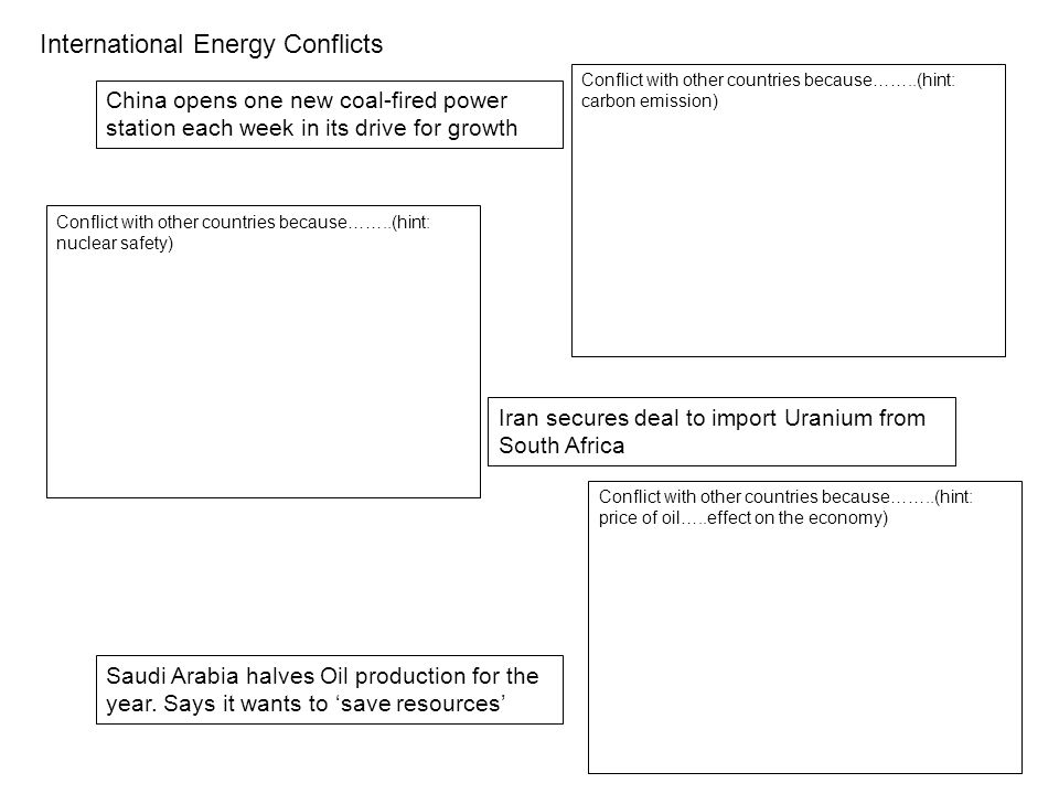 International Energy Conflicts