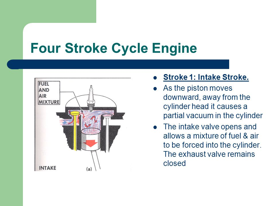 Four Stroke Cycle Engine