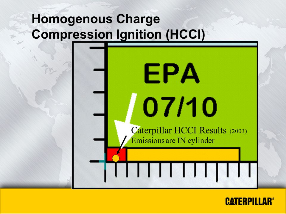 Homogenous Charge Compression Ignition (HCCI)