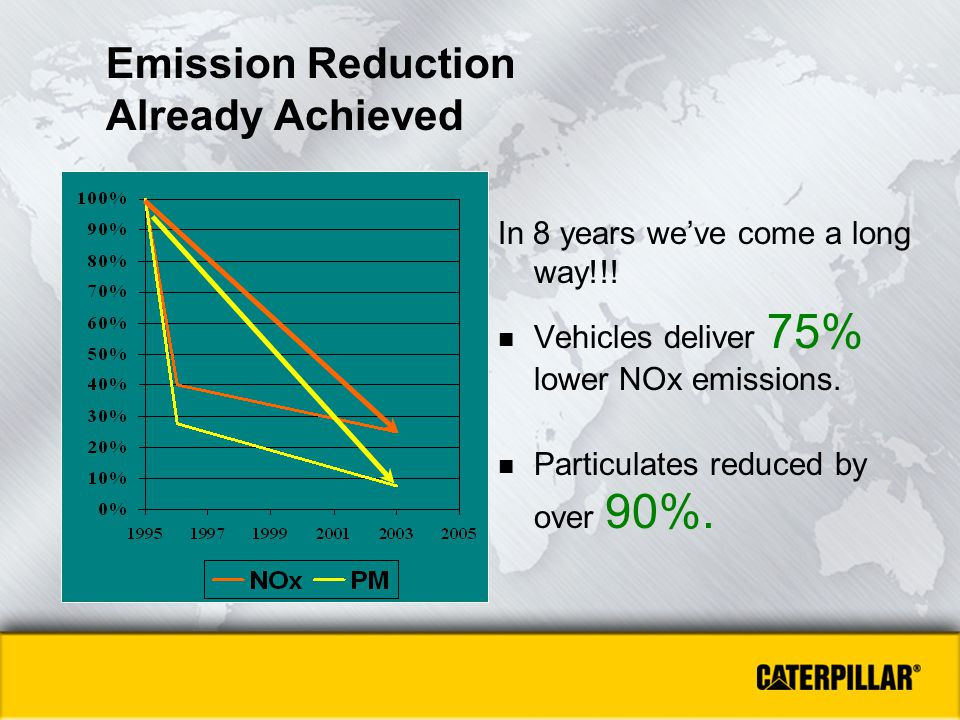 Emission Reduction Already Achieved
