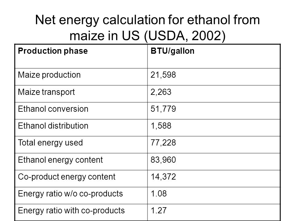 Net energy calculation for ethanol from maize in US (USDA, 2002)