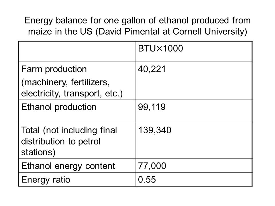 Energy balance for one gallon of ethanol produced from maize in the US (David Pimental at Cornell University)