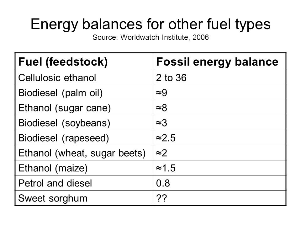 Energy balances for other fuel types Source: Worldwatch Institute, 2006