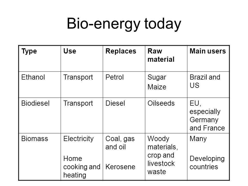 Bio-energy today Type Use Replaces Raw material Main users Ethanol