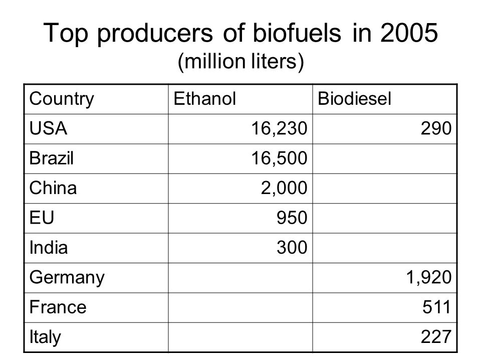 Top producers of biofuels in 2005 (million liters)