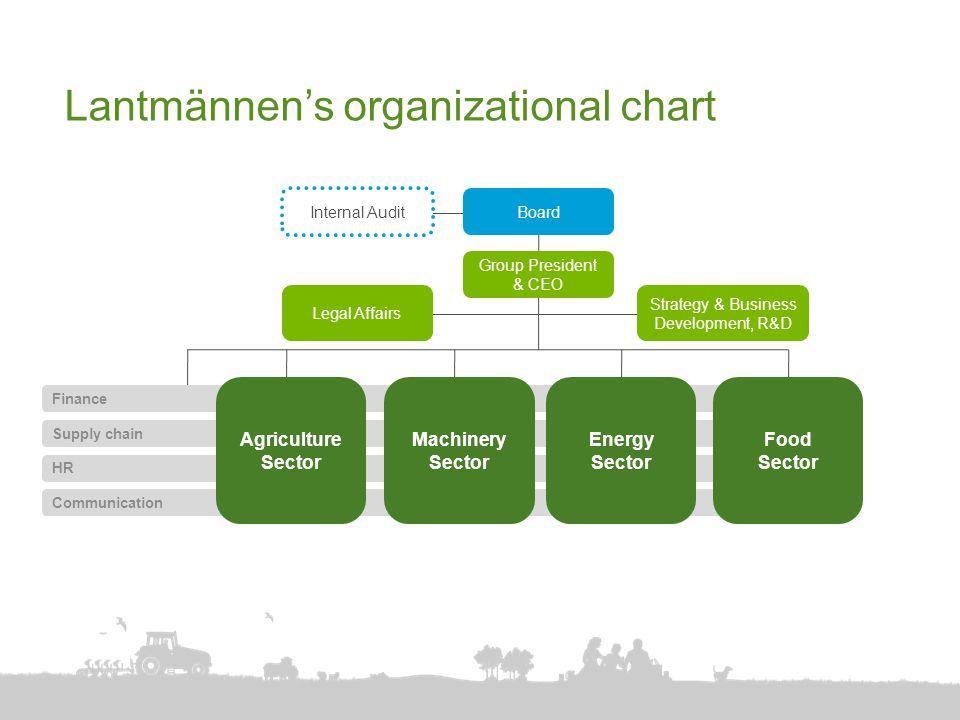 Lantmännen's organizational chart