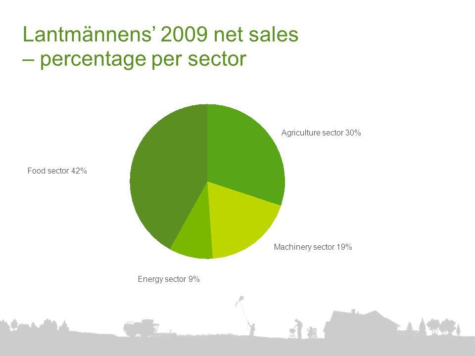 Lantmännens' 2009 net sales – percentage per sector