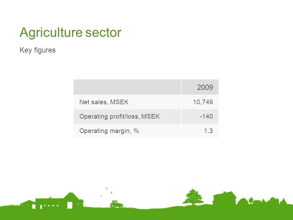 Agriculture sector 2009 Key figures Net sales, MSEK 10,749
