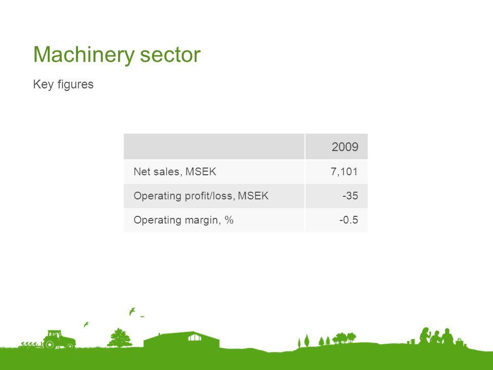 Machinery sector 2009 Key figures Net sales, MSEK 7,101