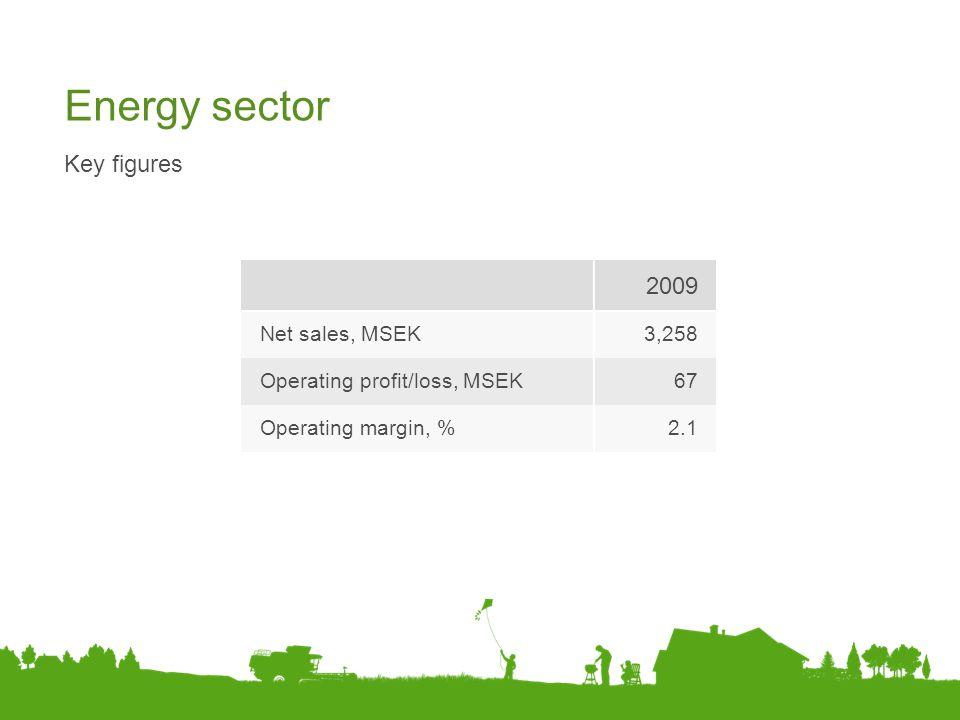 Energy sector 2009 Key figures Net sales, MSEK 3,258