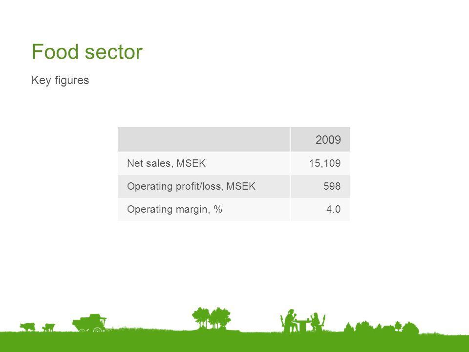 Food sector 2009 Key figures Net sales, MSEK 15,109