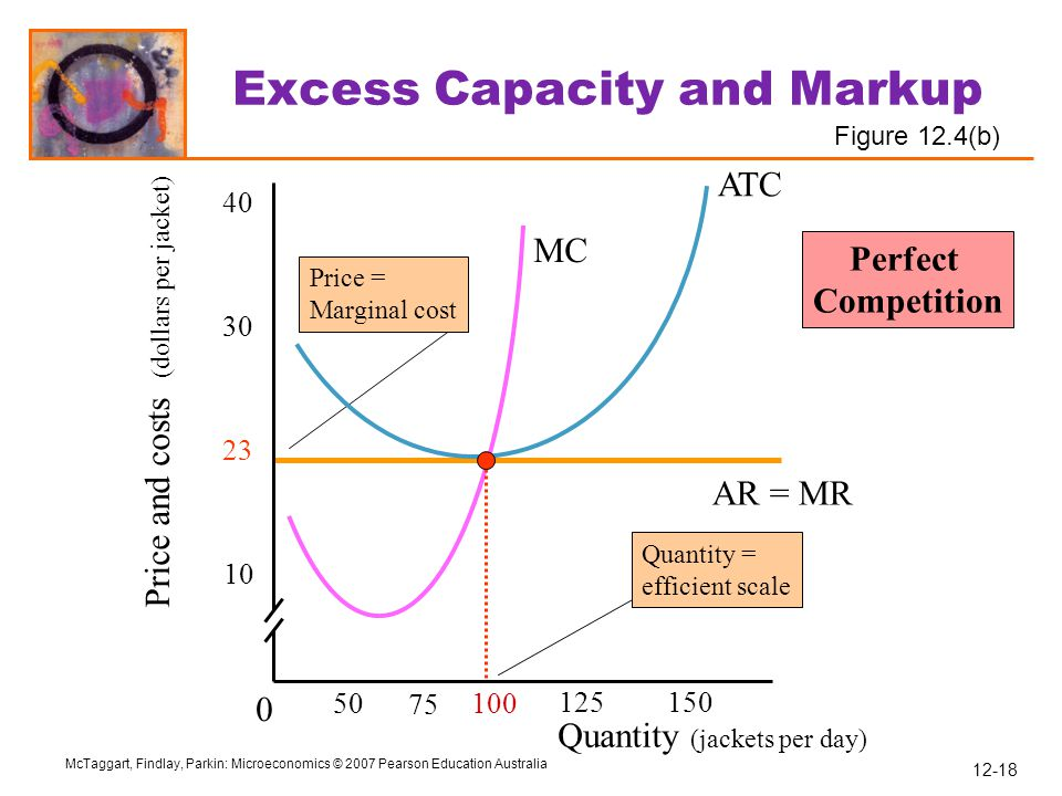 Excess Capacity and Markup