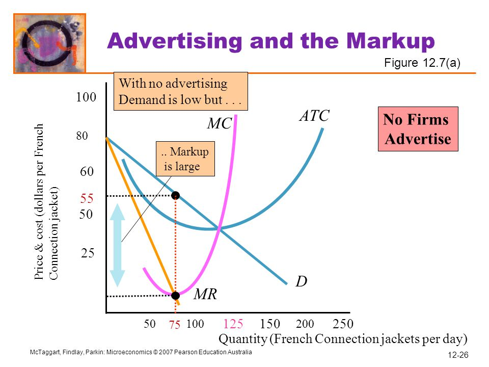 Advertising and the Markup