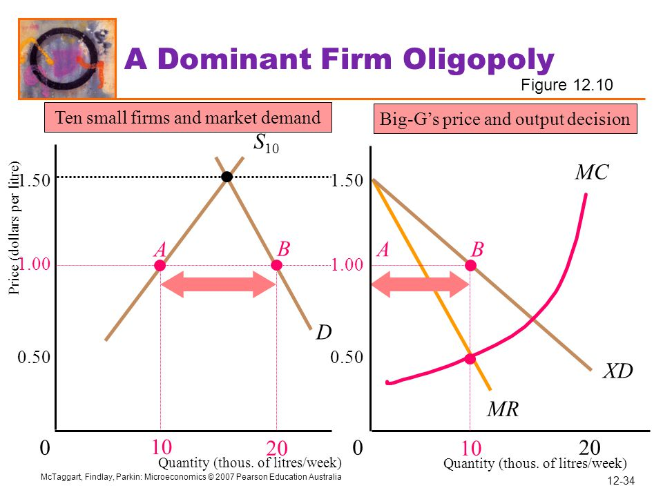 A Dominant Firm Oligopoly