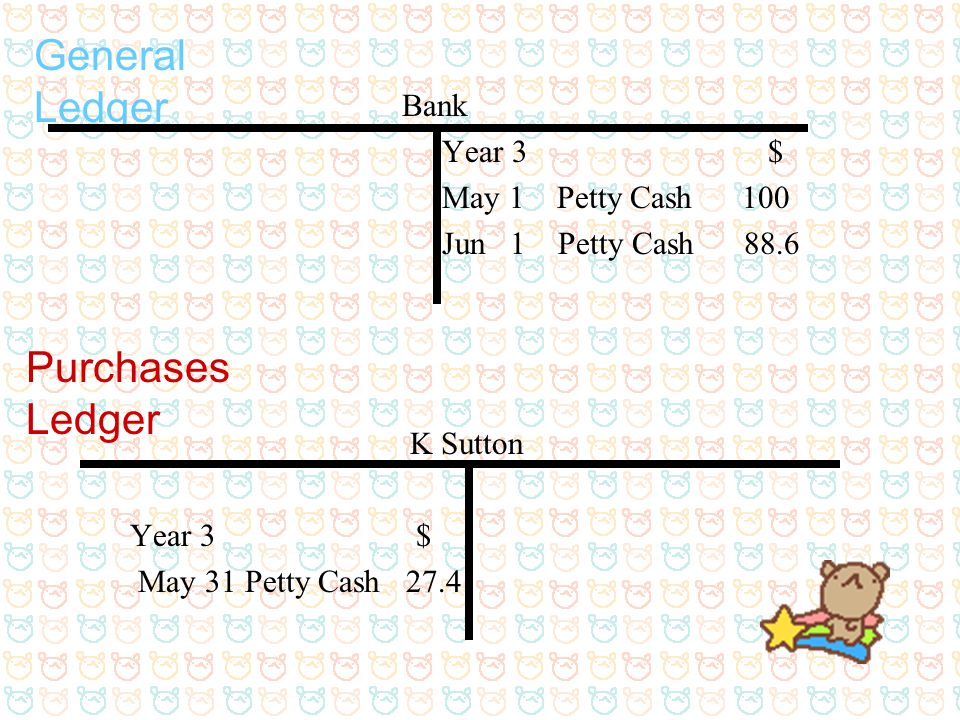 General Ledger Purchases Ledger Bank Year 3 $ May 1 Petty Cash 100