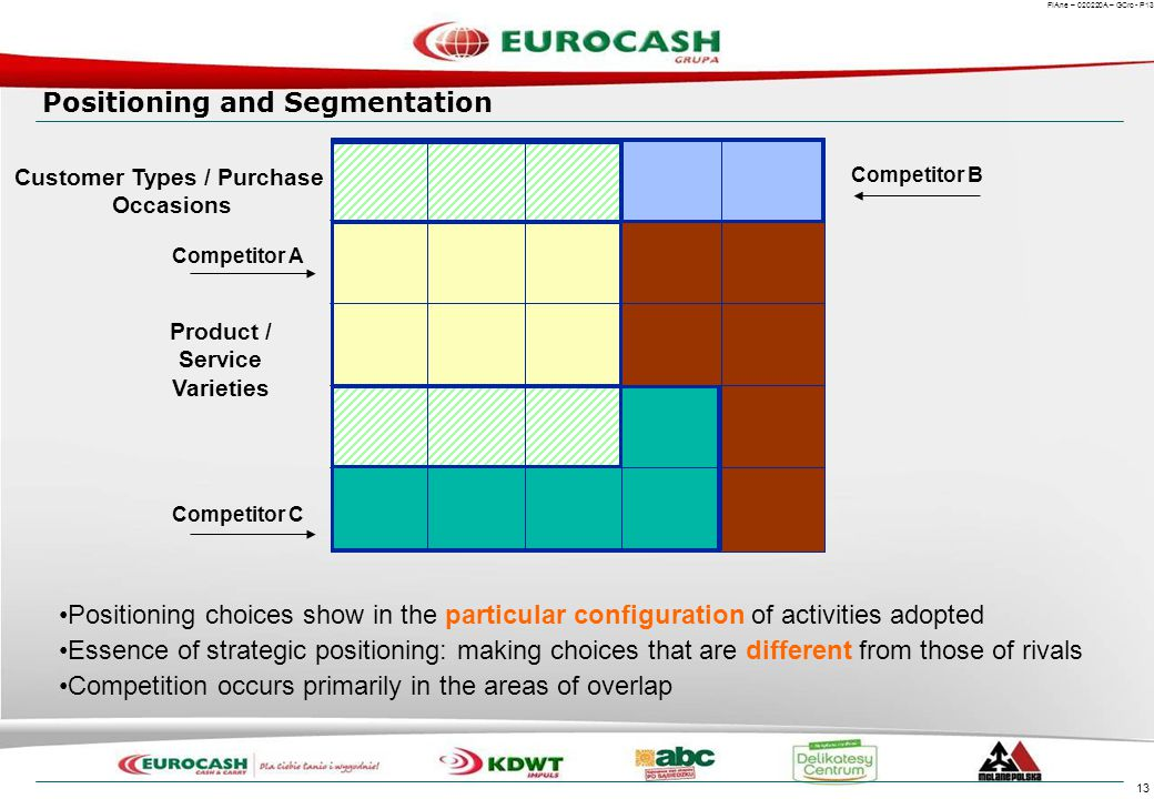 Positioning and the Value Chain