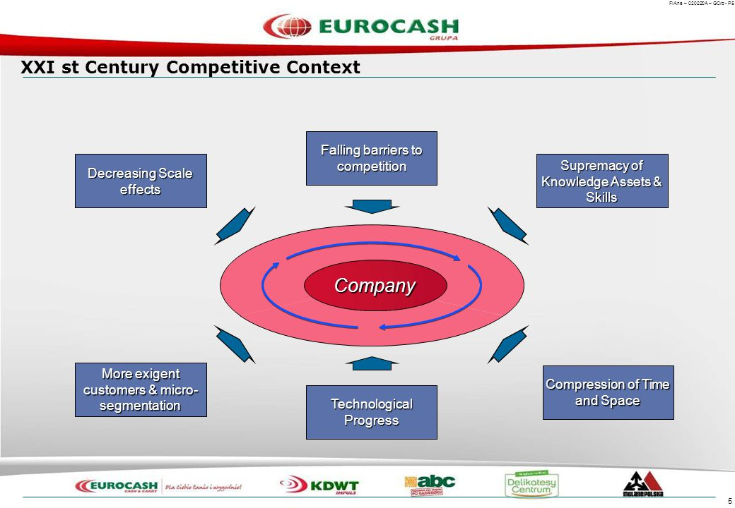 Europe in the Era of Total Competition Porter's Themes :