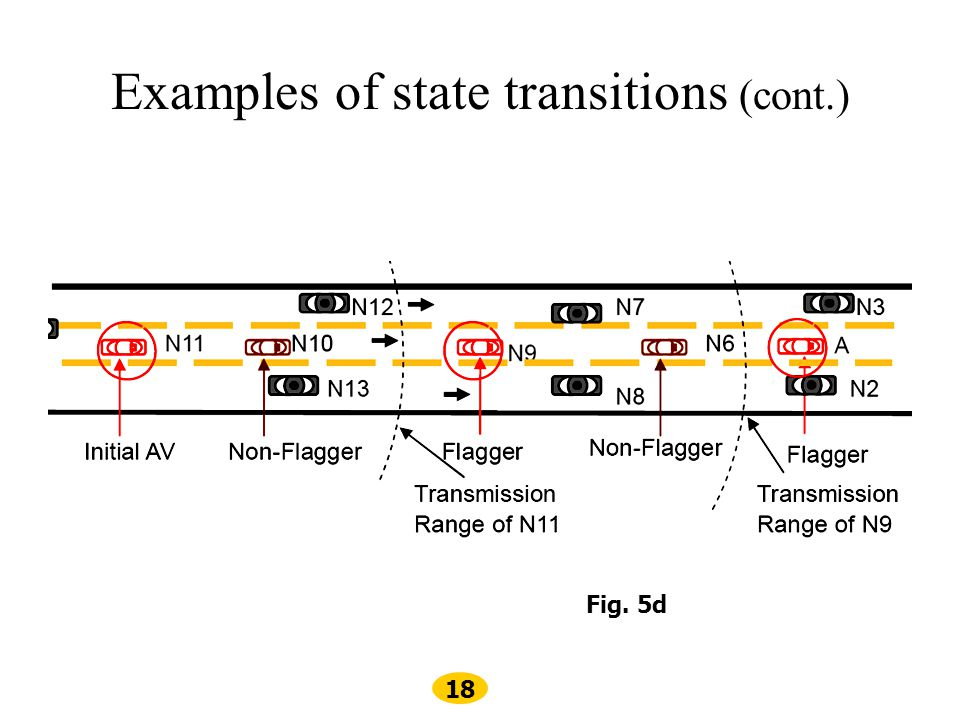 Examples of state transitions (cont.)