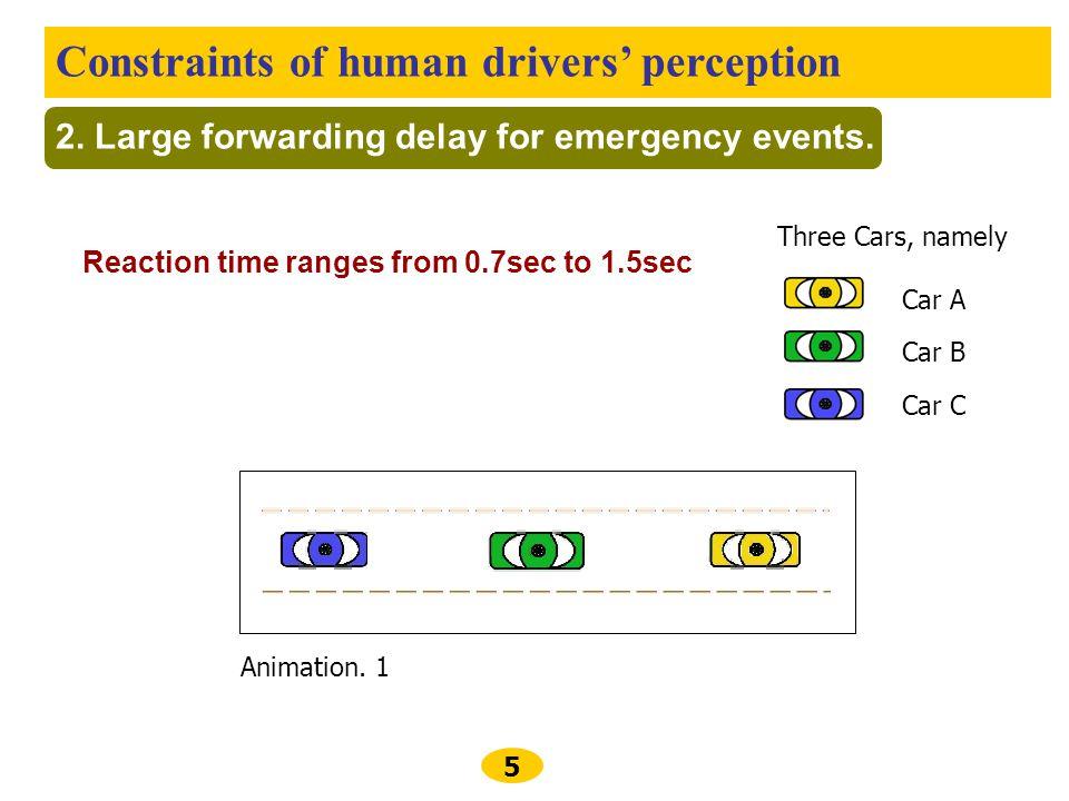 Constraints of human drivers' perception