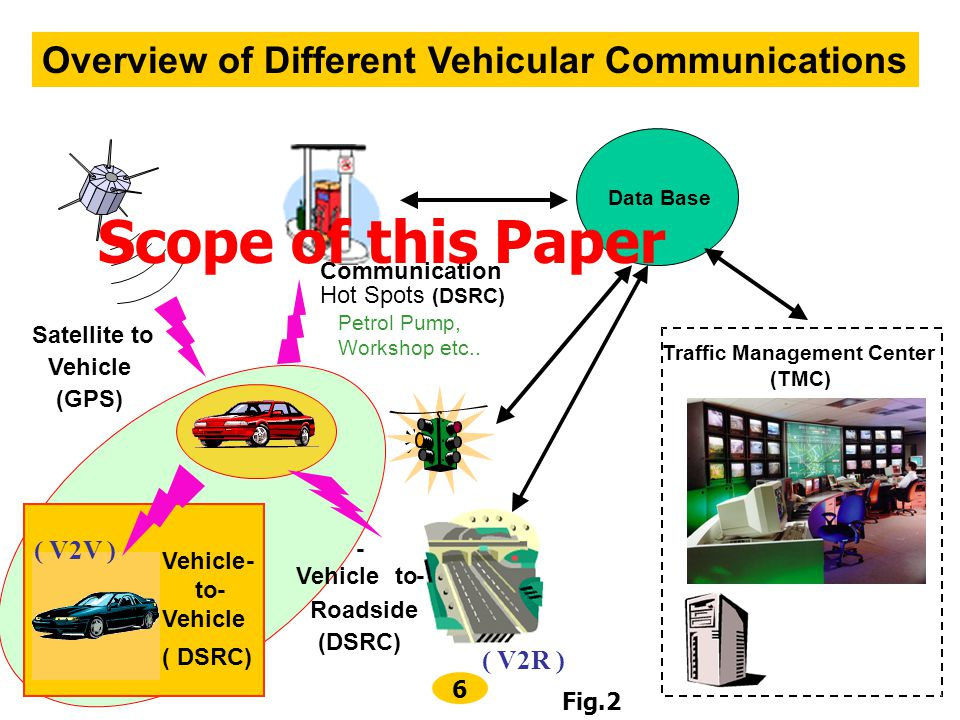 Scope of this Paper Overview of Different Vehicular Communications