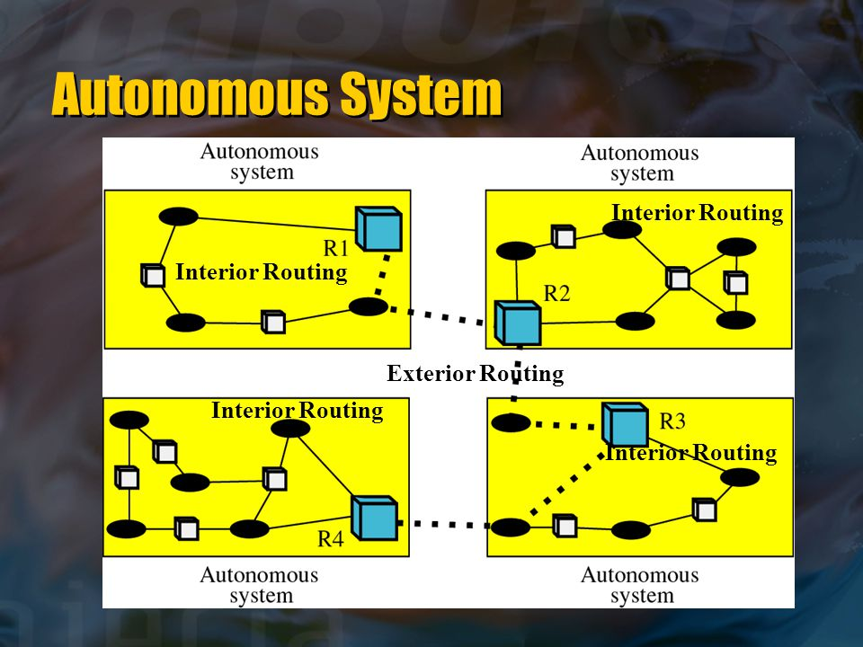 Autonomous System Interior Routing Interior Routing Exterior Routing
