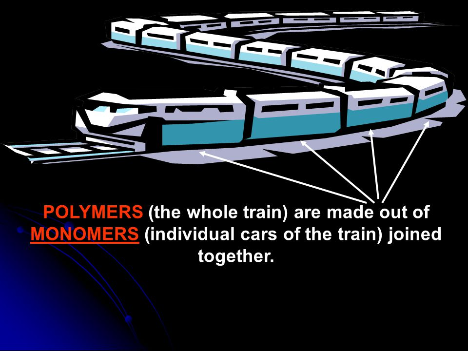 POLYMERS (the whole train) are made out of MONOMERS (individual cars of the train) joined together.