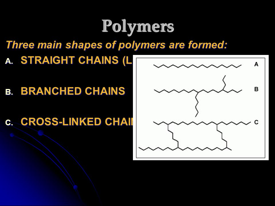 Polymers Three main shapes of polymers are formed: