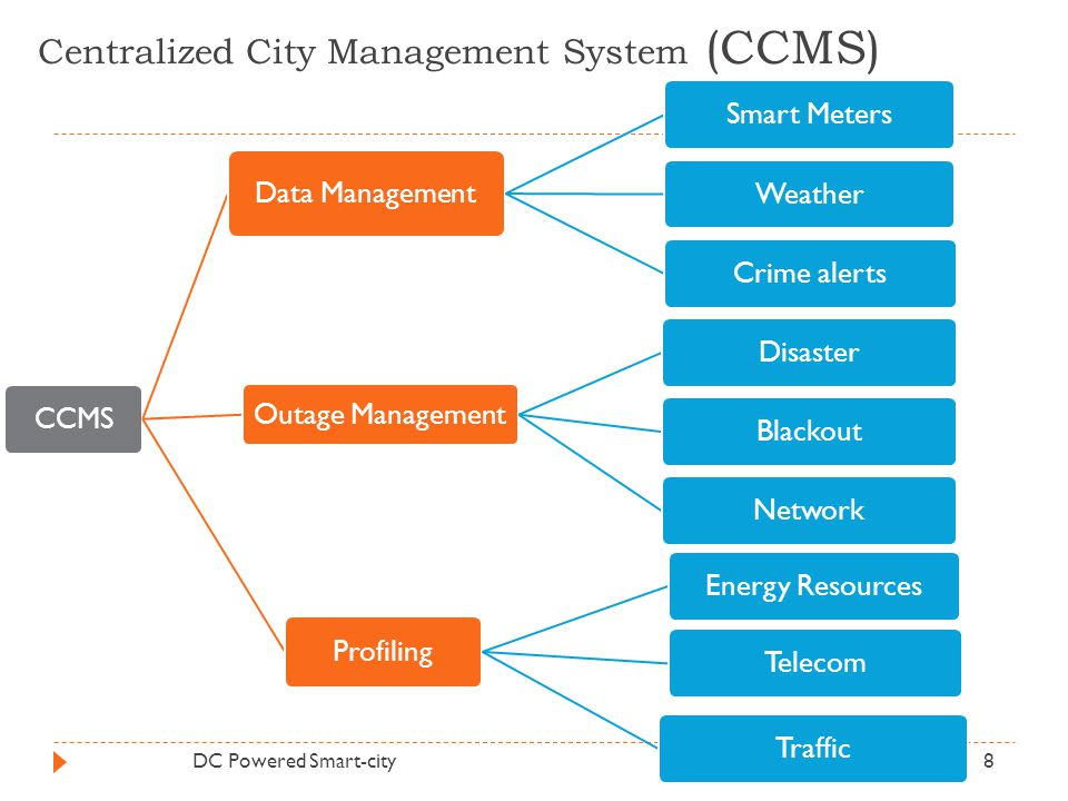 Centralized City Management System (CCMS)