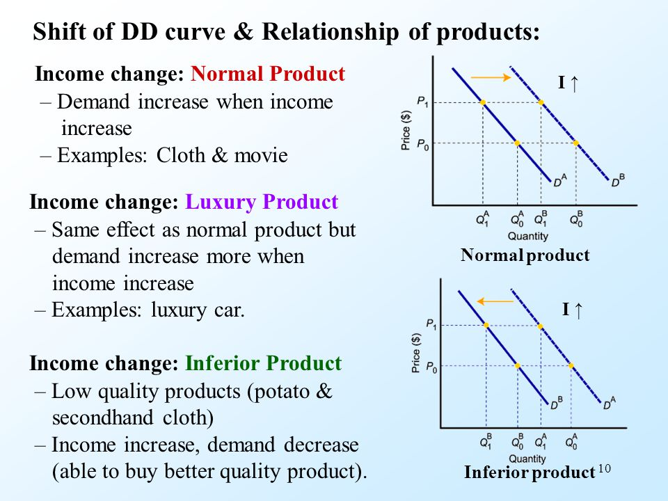 Shift of DD curve & Relationship of products: