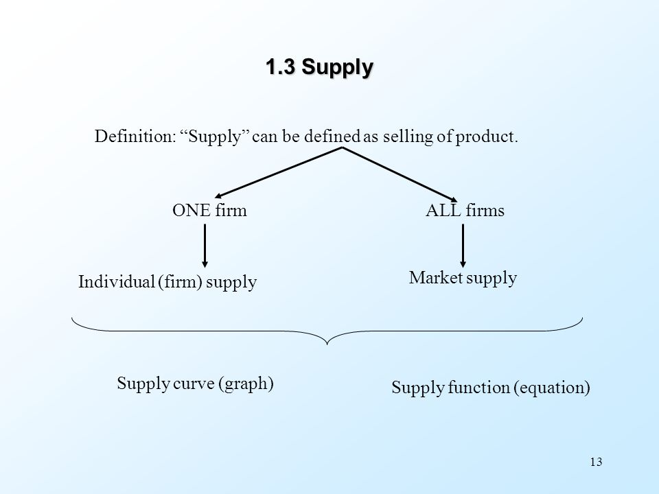 1.3 Supply Definition: Supply can be defined as selling of product.