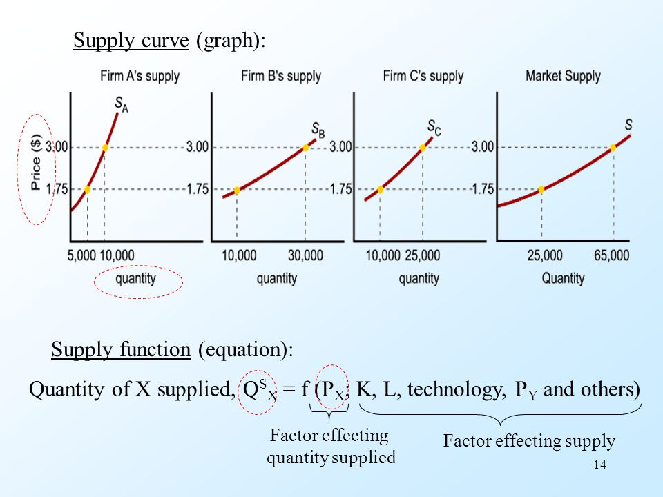 Supply function (equation):