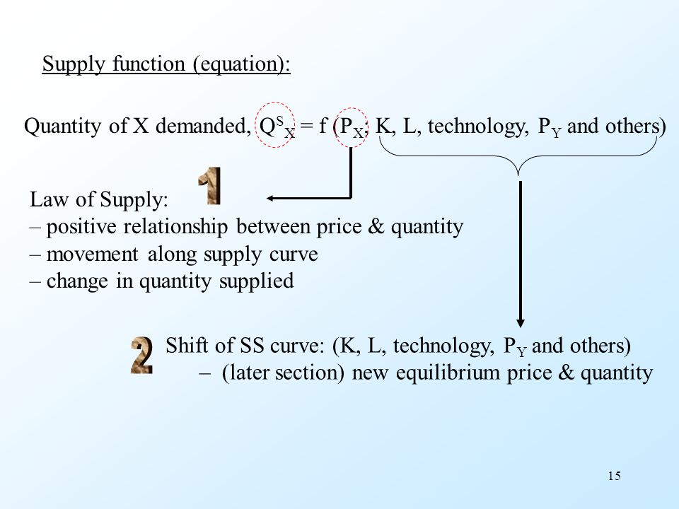 1 2 Supply function (equation):