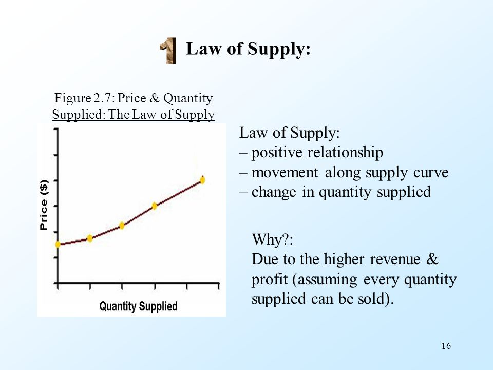 Figure 2.7: Price & Quantity Supplied: The Law of Supply