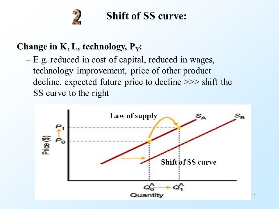 Shift of SS curve: 2 Change in K, L, technology, PY: