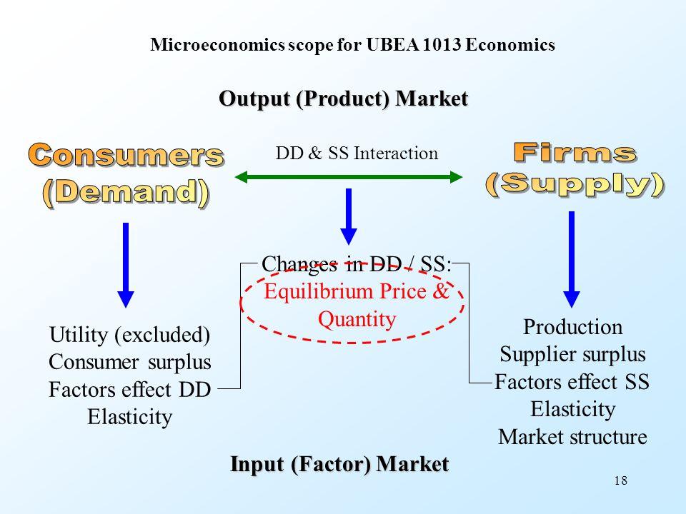 Equilibrium Price & Quantity