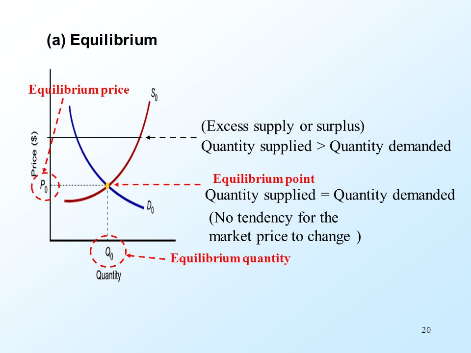(Excess supply or surplus) Quantity supplied > Quantity demanded