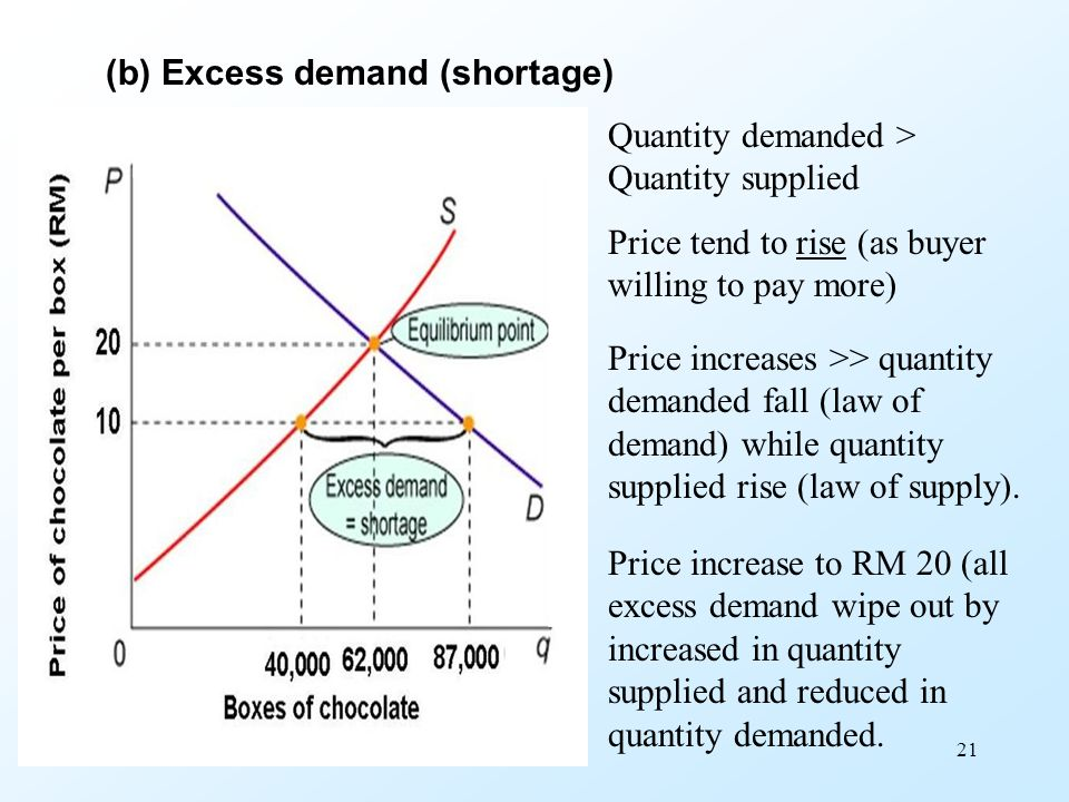 (b) Excess demand (shortage)