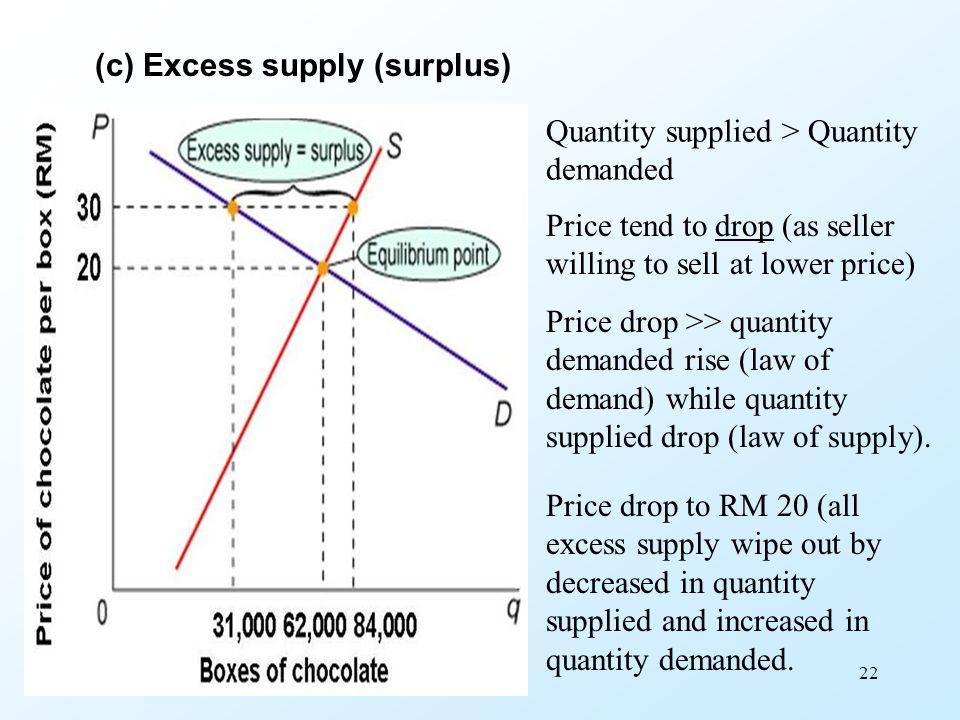 (c) Excess supply (surplus)