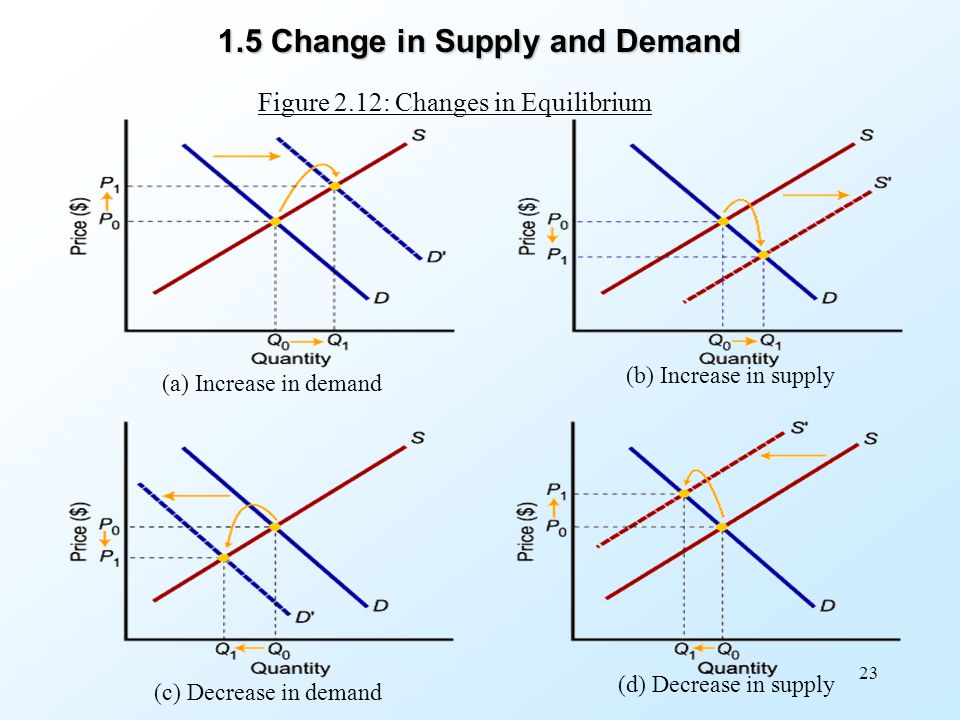1.5 Change in Supply and Demand