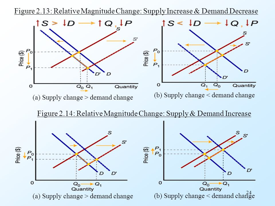 Figure 2.14: Relative Magnitude Change: Supply & Demand Increase