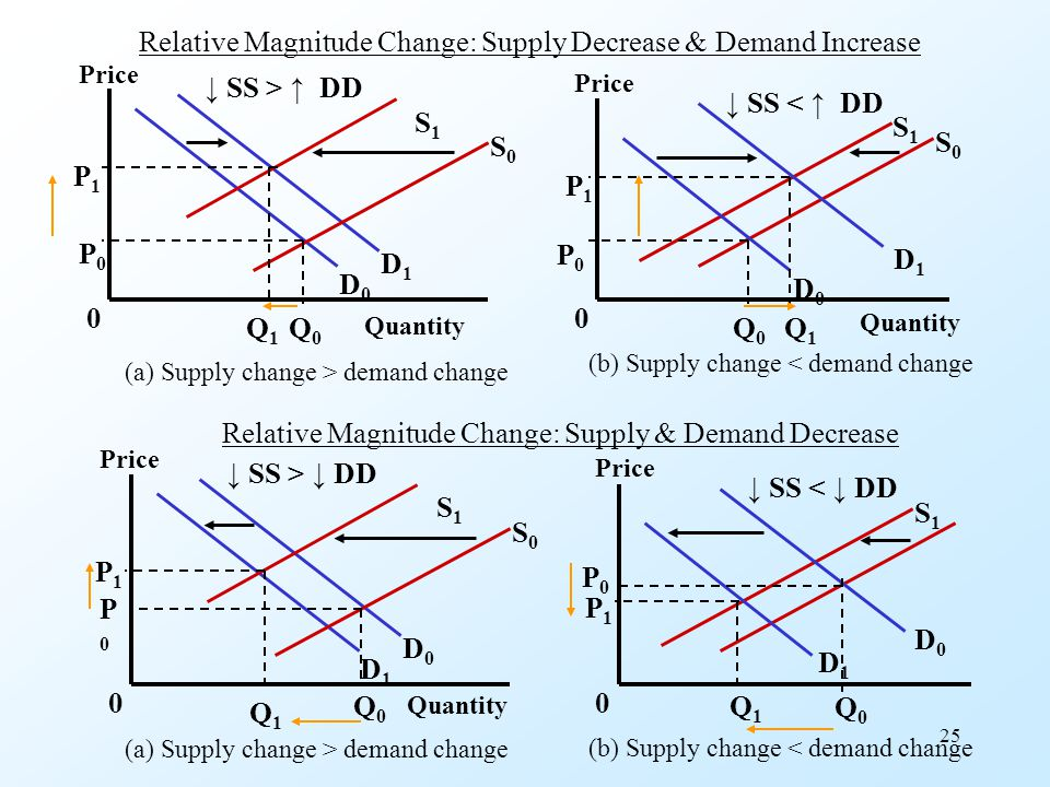 Relative Magnitude Change: Supply Decrease & Demand Increase
