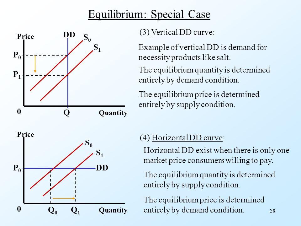 Equilibrium: Special Case