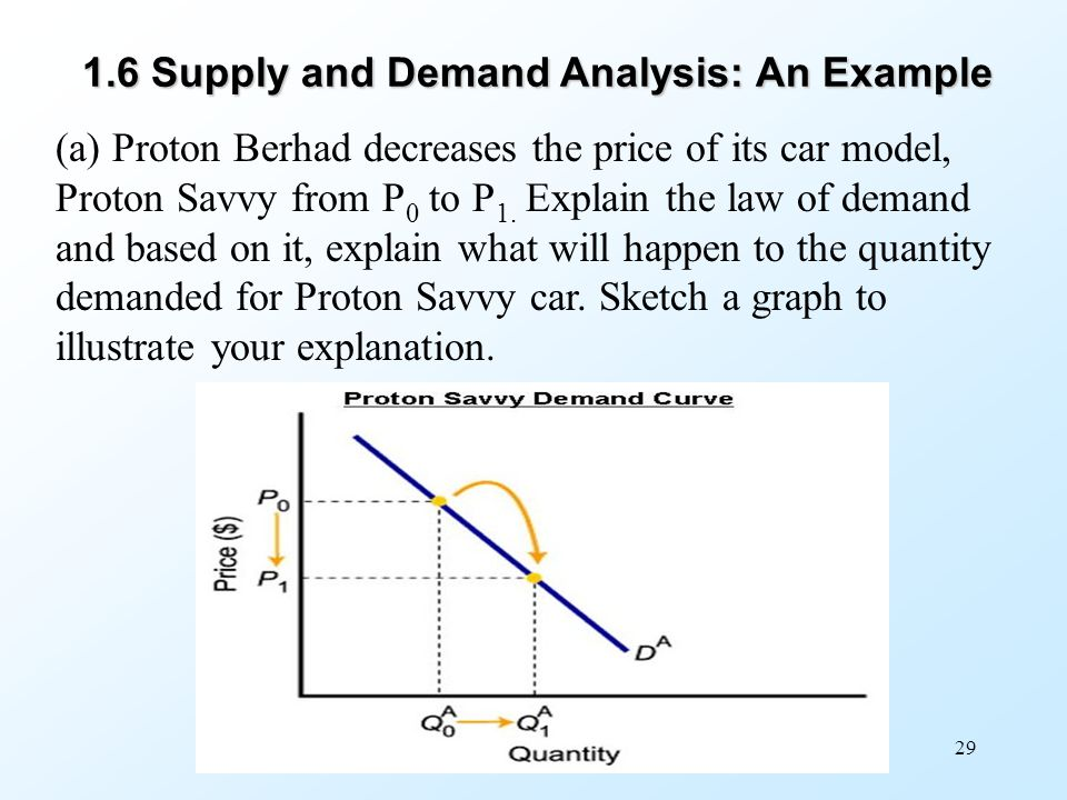 Economics Basics: Supply and Demand
