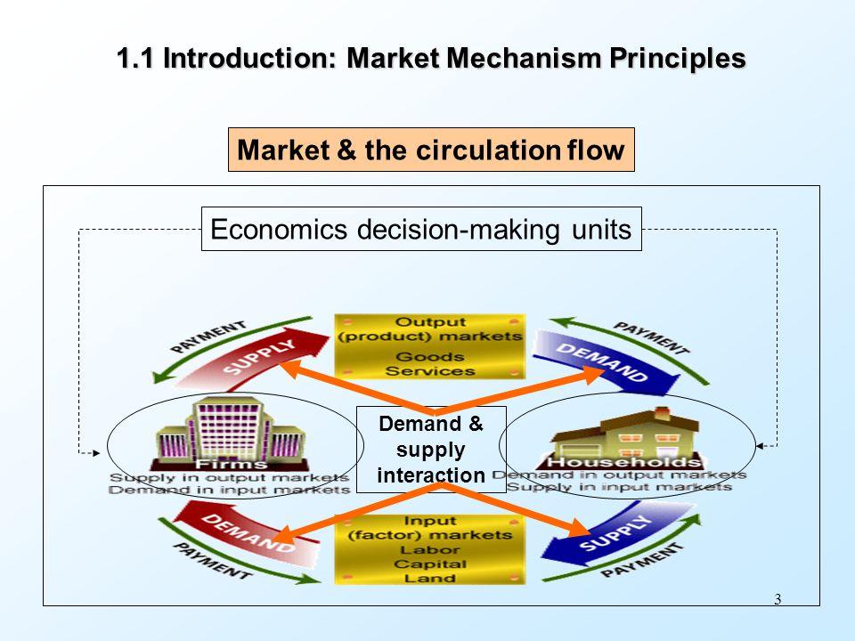 Demand & supply interaction
